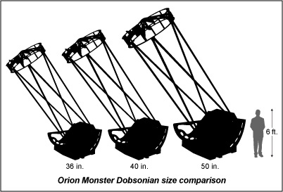 Monster_Dob_size_comp