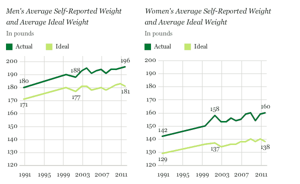 Gallup-weight