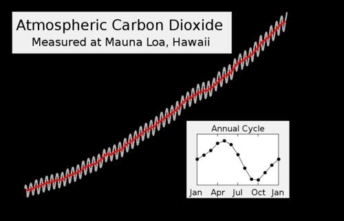 1000px-Mauna_Loa_Carbon_Dioxide-en.svg