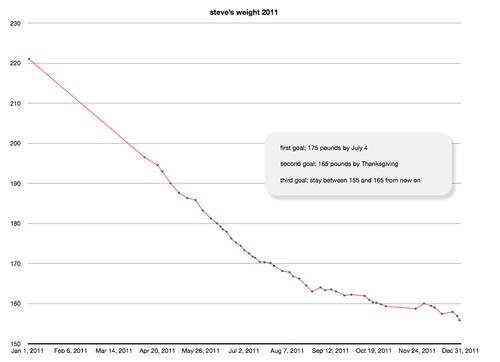 Steve's 2011 weight chart