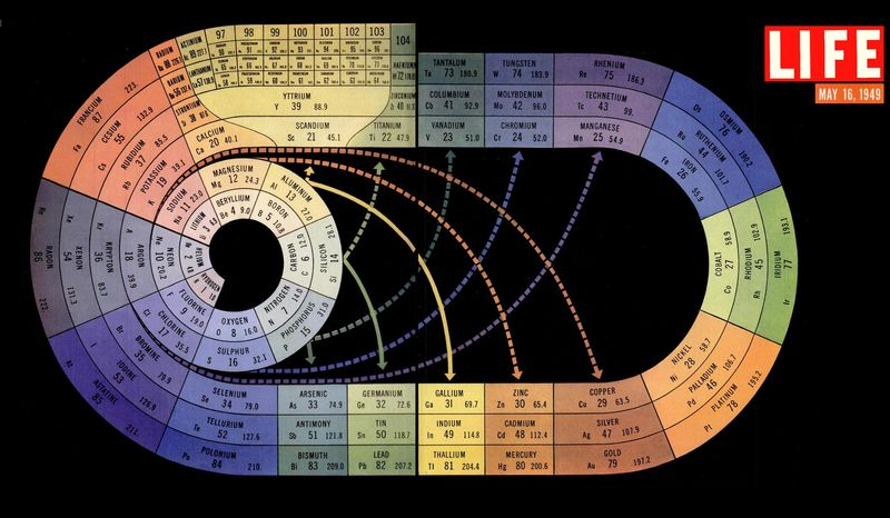 Periodic-table-life