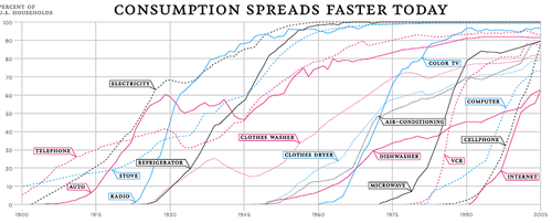 Technology adoption rate century