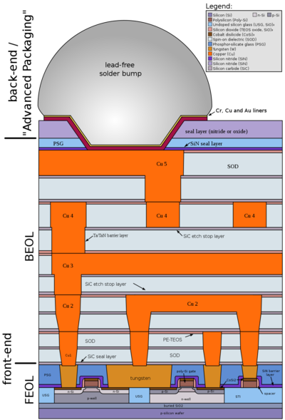1000px-Cmos-chip_structure_in_2000s_(en).svg