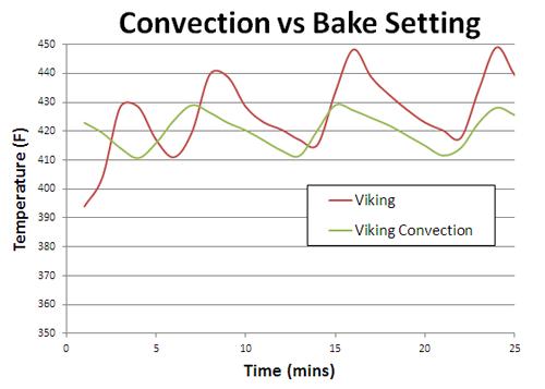 ConvectionVsBake