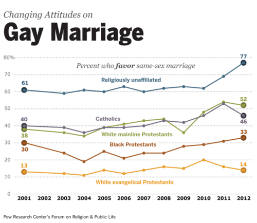 Gay-marriage-pew-religion