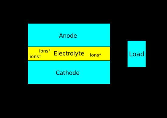 1024px-Fuel_Cell_Block_Diagram.svg