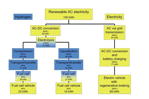 Hydrogen efficiency-1200