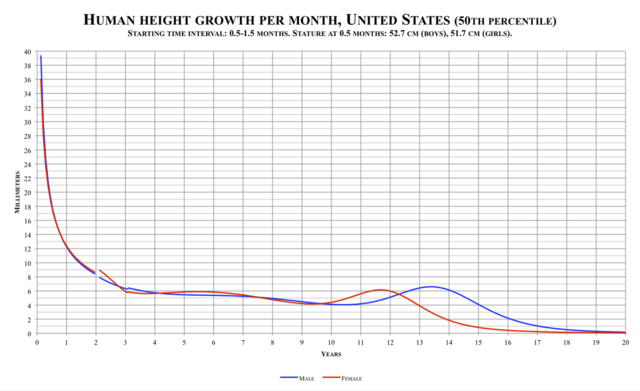 1280px-Human_height_growth_per_month,_United_States