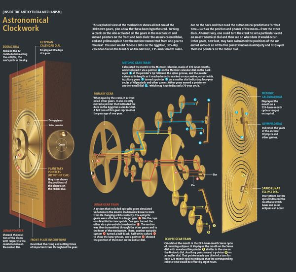 Antikythera-mechanism-scientific-American