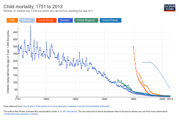 Child-mortality