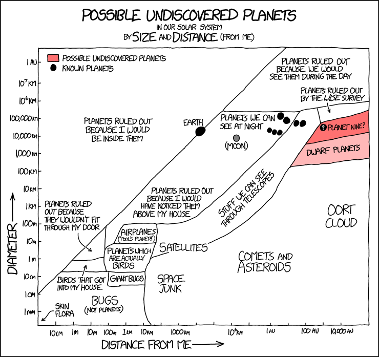 Possible_undiscovered_planets