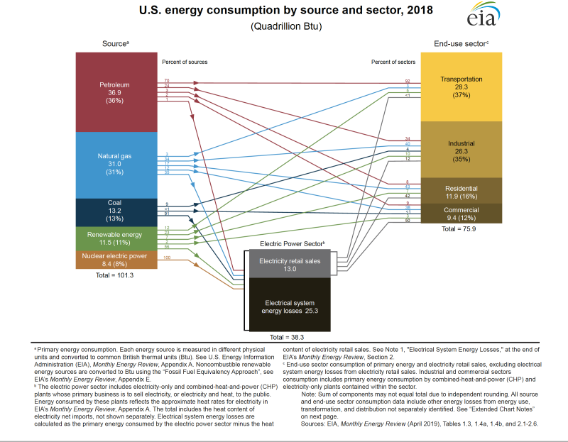 Energy consumption source and sector
