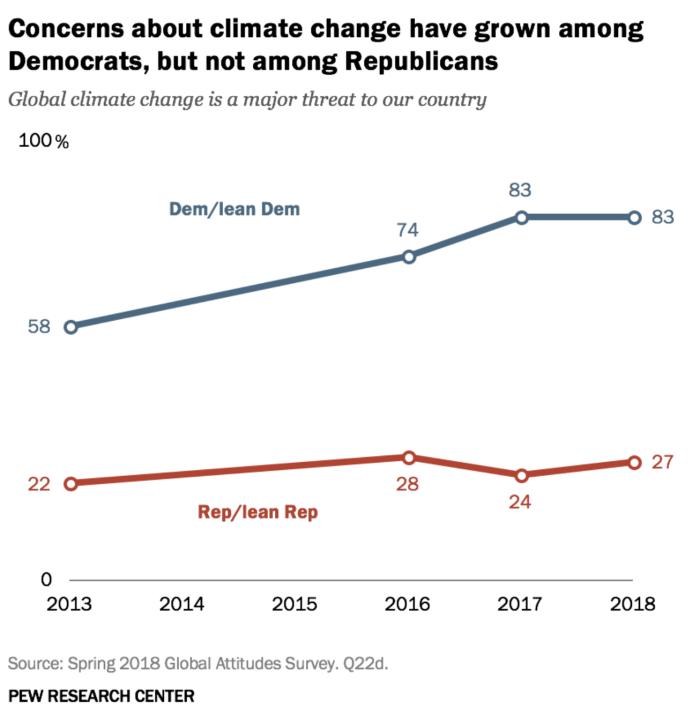 Climate change politics