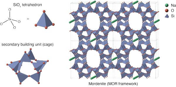 Zeolite_structure_as_an_assembly_of_tetrahedra