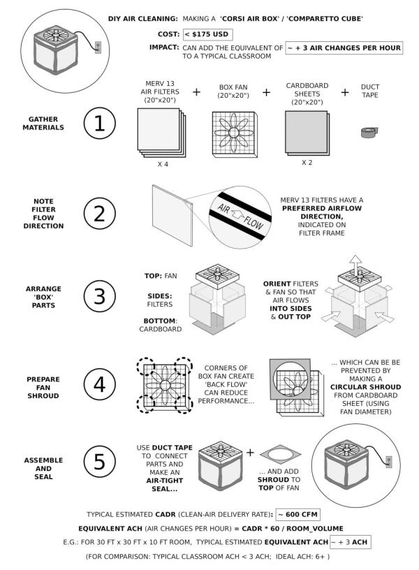 Corsi filter box
